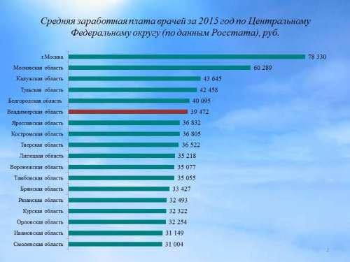 окончательно Средняя зарплата по московской области в 2017 году росстат столь